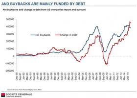 Debt Is Growing Faster Than Cash Flow By The Most On Record