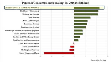 what americans spent the most money on in q1
