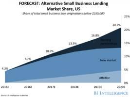 small business alternative lending: alternative roads to capital will add billions to the small business lending market