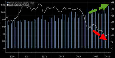 why china is really dictating the oil supply glut