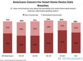 Researchers discover multiple vulnerabilities in Samsung's SmartThings platform