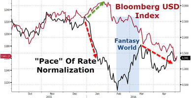 dollar doldrums to continue as fantasy world of rate normalization unwinds