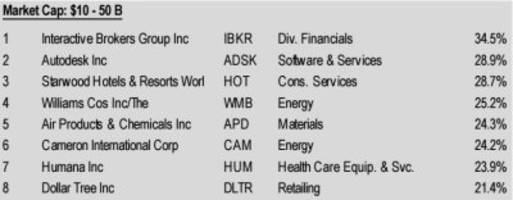 these are the 30 stocks that hedge funds love