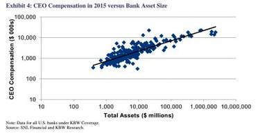 these 2 charts show a huge problem with bank ceo pay