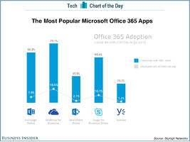 Business users are flocking to Microsoft's Dropbox competitor (MSFT)