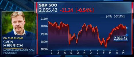 why one trader sees the s&p plunging 500 points
