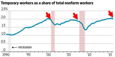 recession red-flag rears its ugly head at temp-help tumbles