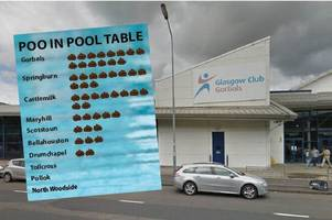 gorbals baths tops poo in the pool table as frequency of 'floaters' figures for glasgow are released