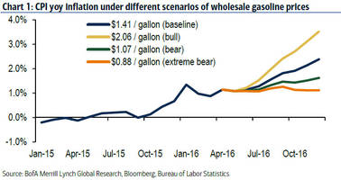 the fed has a problem: inflation may hit 3.5% by december due to gas price base effect