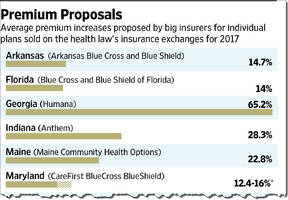 this is how much your health insurance payment is about to jump by