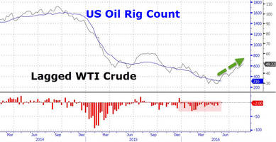 crude traders shrug as oil rig count resumes decline