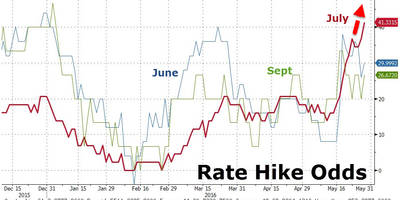 Stocks, Bonds Slide As Hawkish Yellen Sends July Rate-Hike Odds To Record Highs