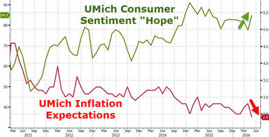 umich consumer confidence fades from early may exuberance, inflation expectations slump to record lows
