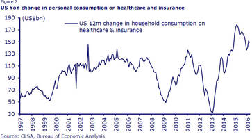 what killed the us consumer, in one chart
