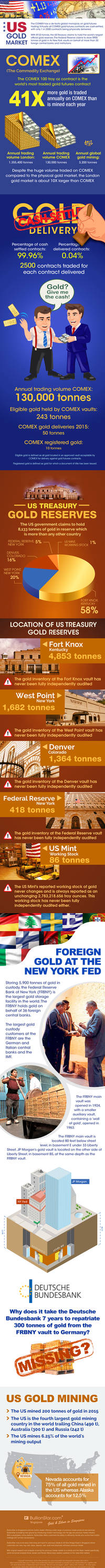 us gold market infographic