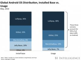 android may not be as fragmented as we thought (goog, googl)