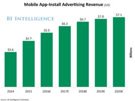 the mobile app-install ad report: spending forecasts, performance and price trends, and the new formats gaining traction