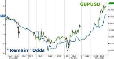 As Sterling Soars Above 1.47, Citi Admits That It Is Stunned - Here's Why