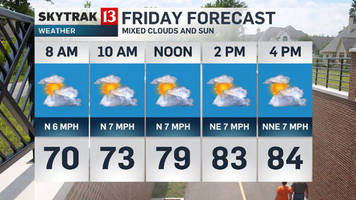 Friday forecast and weekend heat