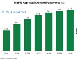 apple's search ads benefit smaller developers (aapl)