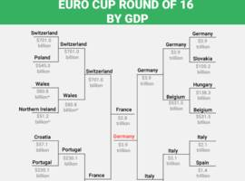 here's what the euro cup brackets would look like for gdp and population
