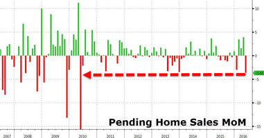pending home sales crash most in 6 years - 'supply' blamed