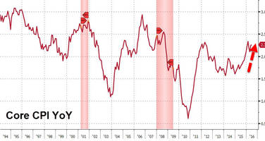 Fed Cornered: Core CPI Jumps Near 4 Year Highs As Rent Rises At Fastest Rate In 9 Years
