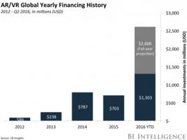 the augmented and virtual reality markets finally realize their potential