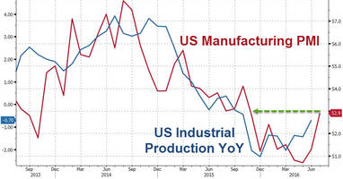 Fed Runs Out Of Excuses As US Manufacturing 'Bounces' Back To 9-Month Highs