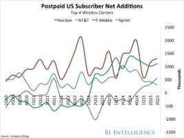 the wireless carriers report: industry shake-ups, ripple effects across mobile, and the big changes ahead