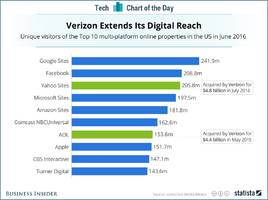 With the Yahoo deal, Verizon will pass Google and Facebook to become the biggest web network (YHOO, VZ)