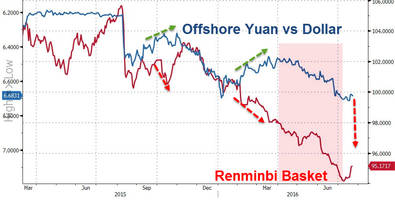 it's not panicking if you're first - china devaluation is closer than anyone thinks