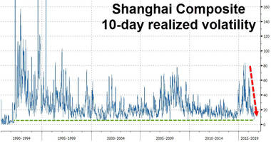 dead 'market' walking: chinese stock volatility crashes near record lows