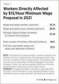 raising us minimum starting wages to $15 per hour would eliminate seven million jobs – analysis
