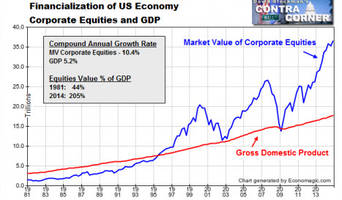 the warren buffett economy: how central-bank-enabled financialization divided america
