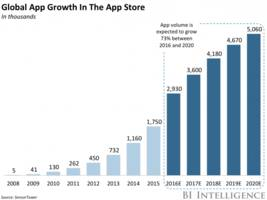 the app store will have more than 5 million apps by 2020 — which could be a major problem for small developers (aapl)