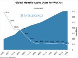 tencent reported remarkable growth in the second quarter