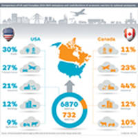 On Climate Policy: Canada and the United States Take Different Approaches to Similar Greenhouse Gas Reduction Goals, IHS Markit Report Says
