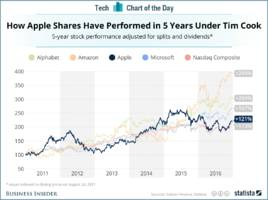 Here's how Apple's stock has performed in the five years since Tim Cook became CEO (AAPL)