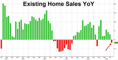 existing home sales crush recovery narrative, plunge most since nov 2015