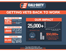 Call of Duty™ Endowment Hits 25 Thousand Goal Two Years Ahead of Schedule