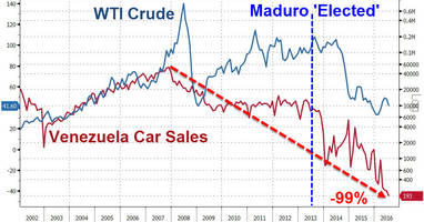 Chart Of The Day: Which Socialist Utopia Has Seen Car Sales Drop 99%?