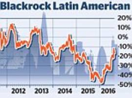 BLACKROCK LATIN AMERICAN: Commodity price recovery lifts Brazil-focused trust