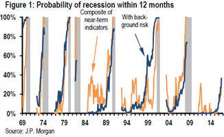 recession odds spike to 37%, jpm calculates, highest yet for this cycle