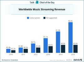 It's easy to see why Amazon and Pandora want to take on Spotify and Apple (AMZN, AAPL)
