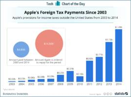 here's how much apple has actually paid in foreign taxes over the years (amzn, aapl)