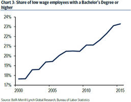 why a record number of college grads are working minimum wage jobs