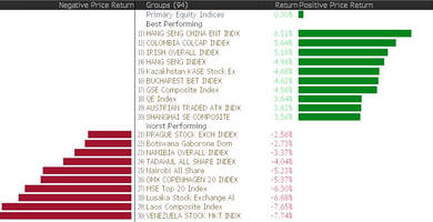 and the best performing world stock market in august was...