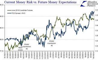dear janet... ted spread confirms 'risk', not 'policy' is driving rates