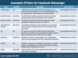 facebook messenger's vp says chatbots may be overhyped (fb)